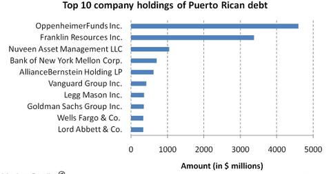 uploads/2014/03/Top-10-company-holdings-of-Puerto-Rican-debt.jpg