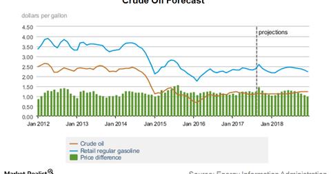 uploads/2017/10/crude-forecast-1.png