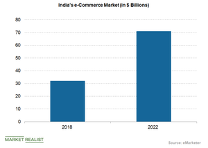 uploads/2018/09/Indias-ecommerce-market-1.png