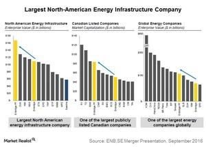 uploads///largest north american energy infra co
