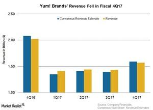 uploads/2018/02/POST-EARNINGS-YUM-1.jpg