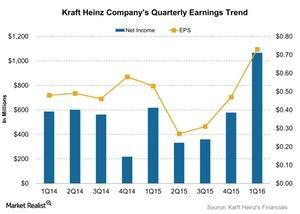 uploads///Kraft Heinz Companys Quarterly Earnings Trend