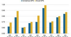 uploads///Oracle earnings and consensus