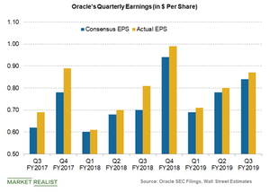 uploads/2019/03/Oracle-earnings-and-consensus-1.png