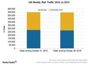 uploads/2016/11/US-Weekly-Rail-Traffic-1.png