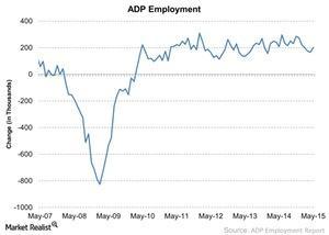 uploads///ADP Employment