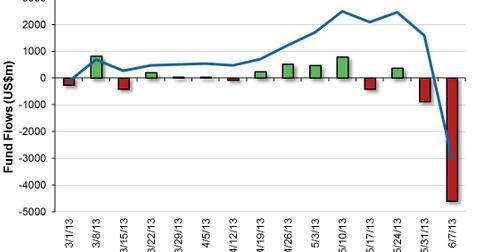 uploads/2013/06/US-High-Yield-Bond-Fund-Flows-2013-06-12.jpg