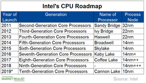 uploads/2019/02/A3_Semiconductors_INTC_CPU-roadmap-1.png