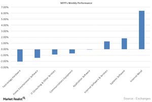 uploads/2015/11/Weekly-performance1.png