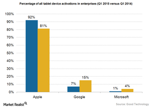 uploads/2015/05/Tablet-enterprise-market-shares1.png