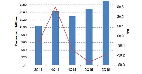 uploads/2015/11/DATA-Revenues1.png