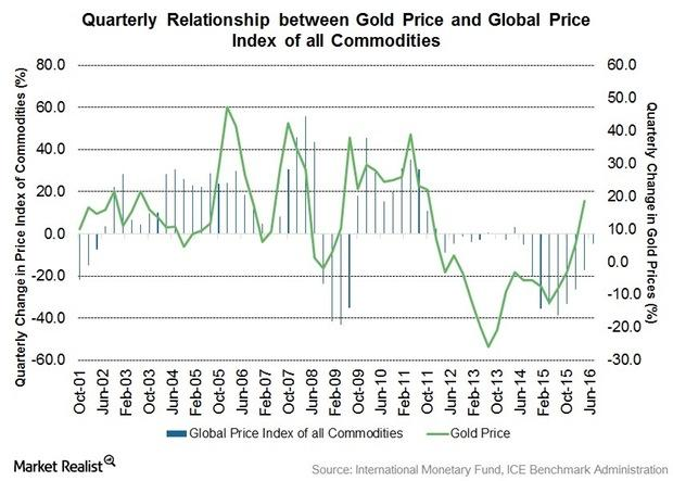 uploads///Commodities Index to Gold Price