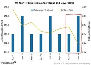 uploads/2016/01/10-Year-TIPS-Note-Issuance-versus-Bid-Cover-Ratio-2016-01-241.jpg