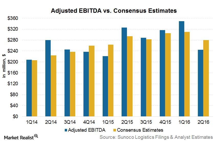 uploads///EBITDA Estimates SXL