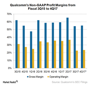 uploads///A_Semiconductors_QCOM_non GAAP profit margin Q