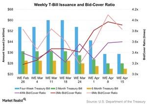 uploads/2016/04/Weekly-T-Bill-Issuance-and-Bid-Cover-Ratio-2016-04-171.jpg