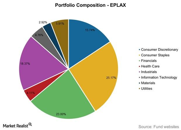 uploads///Portfolio Composition EPLAX
