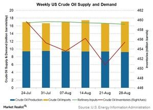 uploads/2015/09/weekly-us-crude-oil-supply-and-demand1.jpg