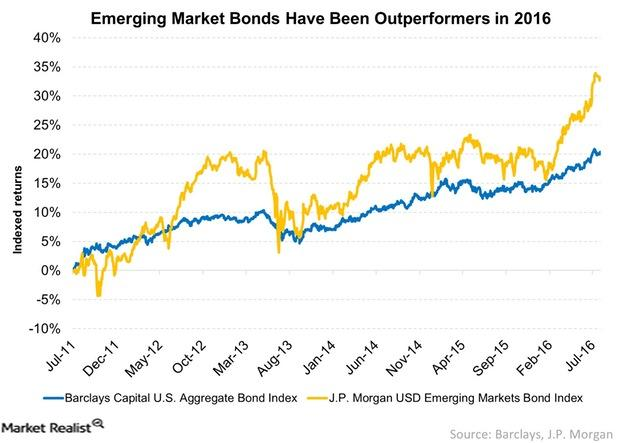 uploads///Emerging Market Bonds Have Been Outperformers in