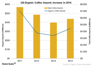 uploads/2015/07/Organic-Coffee-Imports1.png