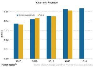 uploads///Telecom Charters Revenue