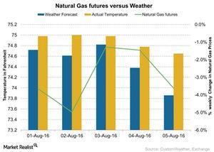 uploads/2016/08/Natural-Gas-futures-versus-Weather-2016-08-08-1.jpg