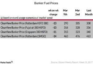 uploads/2017/03/Bunker-Fuel-Prices-1.jpg