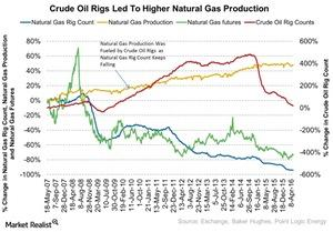 uploads/2016/05/Crude-Oil-Rigs-Led-To-Higher-Natural-Gas-Production-2016-05-1231.jpg