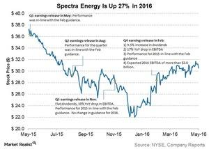 uploads///spectra energy is up  percent in