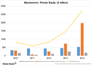 uploads/2015/02/Private-equity1.png