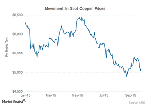 uploads///part  copper prices