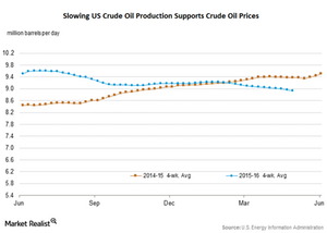 uploads/2016/05/US-crude-oil-production1.png