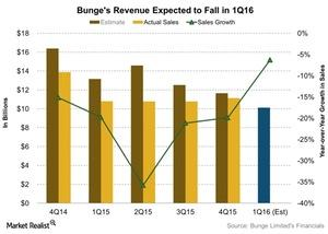 uploads/2016/04/Bunges-Revenue-Expected-to-Fall-in-1Q16-2016-04-241.jpg
