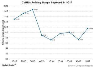 uploads/2017/04/cvrrs-refining-margin-improved-in-1q17-1.jpg