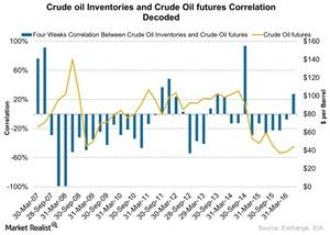 uploads///Crude oil Inventories and Crude Oil Futures