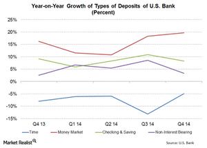 uploads///US Bank Deposit growth