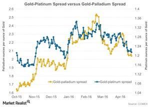 uploads/2016/04/Gold-Platinum-Spread-versus-Gold-Palladium-Spread-2016-04-291.jpg