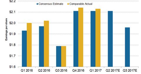 uploads/2017/05/eps-estimates-12-1.png