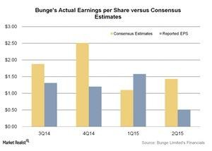 uploads/2015/10/Bunges-Actual-Earnings-per-Share-versus-Consensus-Estimates-2015-10-221.jpg