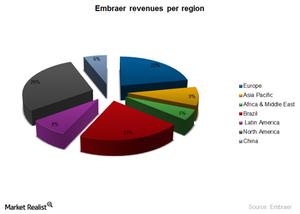 uploads/2014/12/ERJ-revnue-per-region1.png