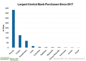 uploads///Central Bank gold buying