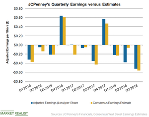 uploads///JCP EPS Q