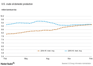 uploads/2016/02/US-crude-oil-production1.png