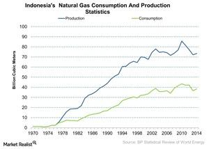 uploads///Indonesias Natural Gas Consumption And Production Statistics