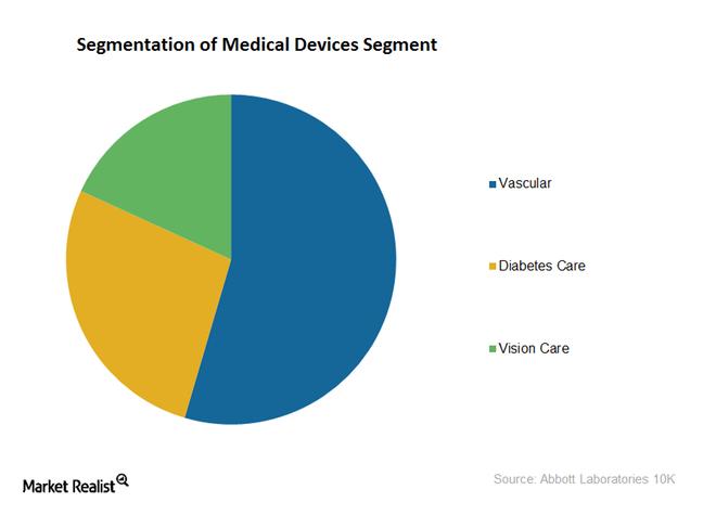 uploads///medical device segment