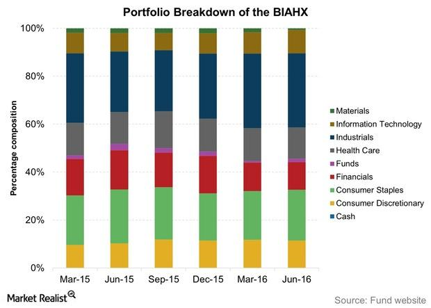 uploads///Portfolio Breakdown of the BIAHX