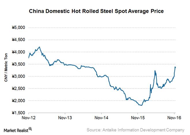uploads///HRC Prices_China