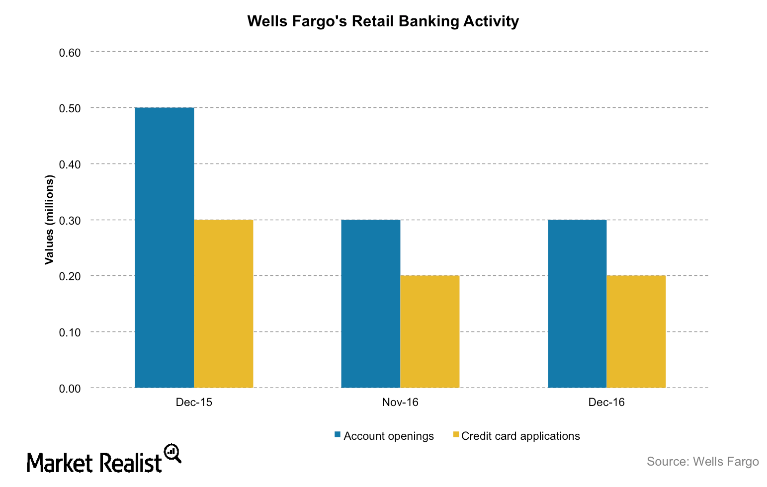 uploads///WFC retail banking