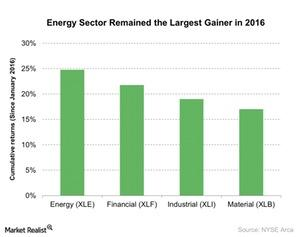 uploads///Energy Sector Remained the Largest Gainer in