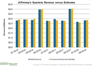 uploads///JCP Revenue